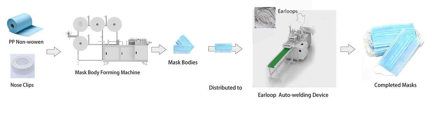 single face mask machine set  a BF407 process