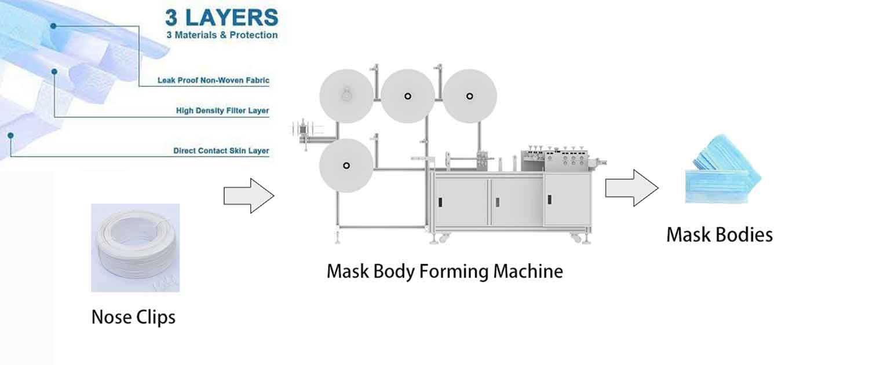 analog mask manufacturing machine
